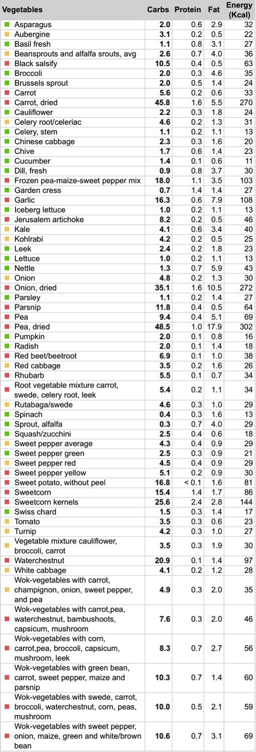 Lowest carb vegetables chart