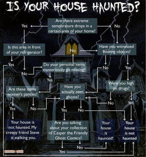 how to tell if your house is haunted fun pinterest