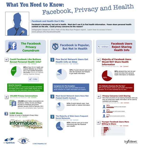 Client Infographic: Facebook,
