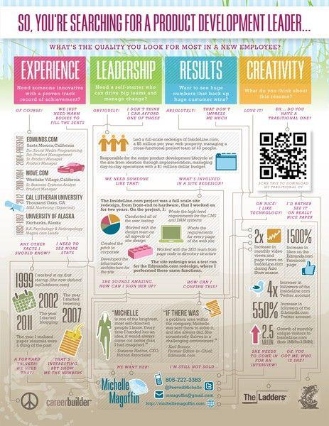 a flowchart infographic resume work resume
