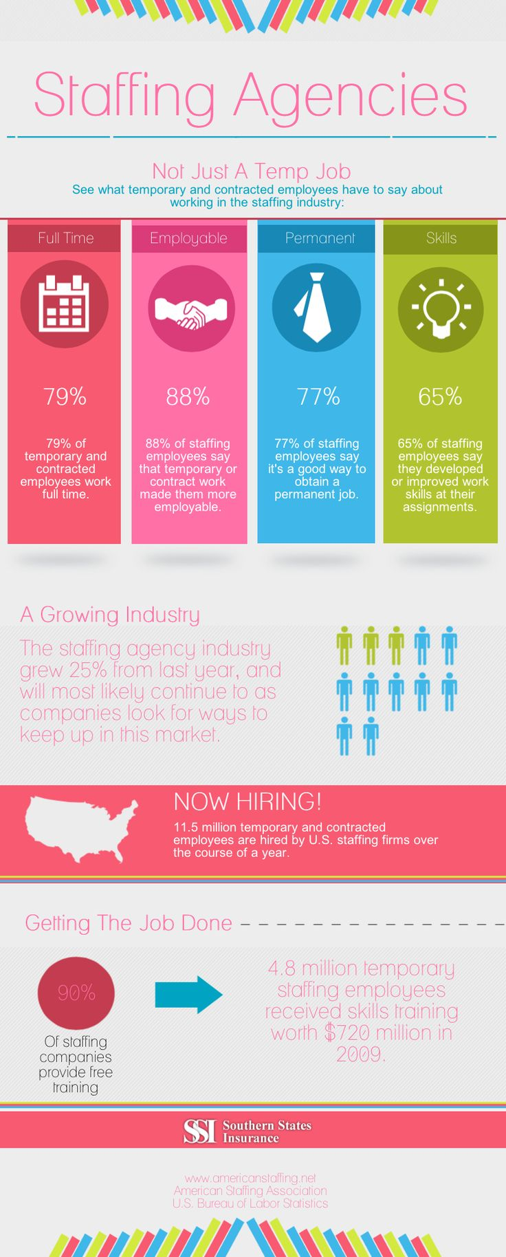Recruitment agency infographic