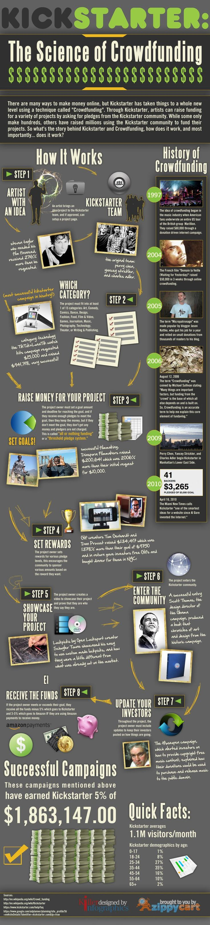 Kickstarter Infographic - Crowdfunding is the future