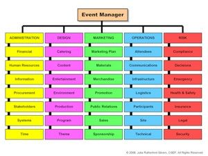 event organisation description Event management 1 presented  event manager a person whoplans and executes the event  description visibility.