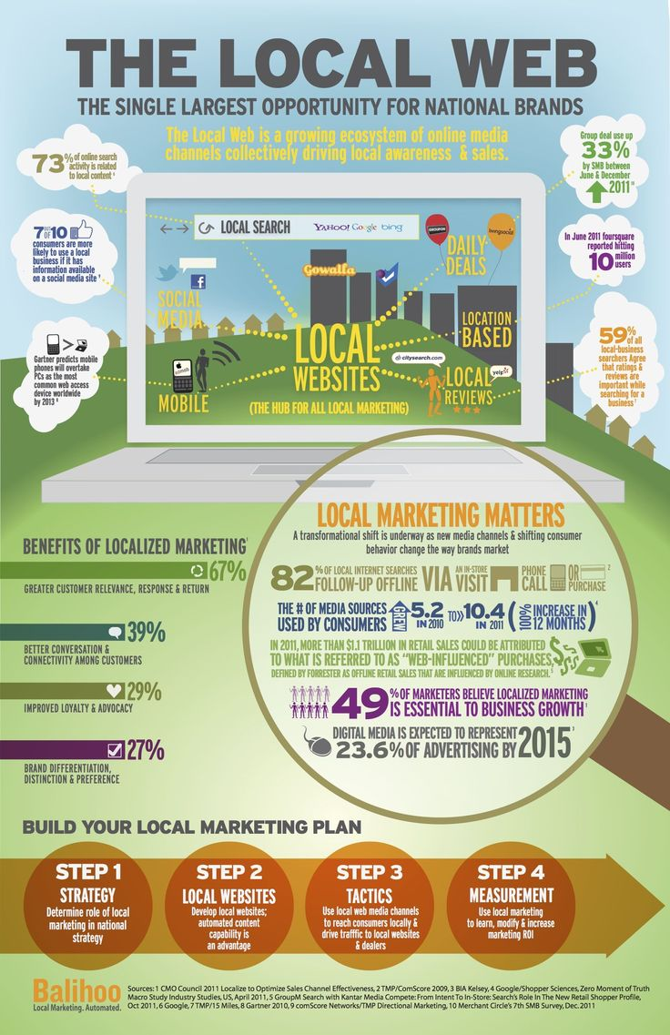 Local Web and Local Search  #infographic #local #web