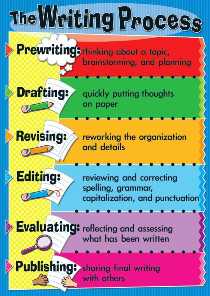 writing posters This great writing prompt poster features the most common easy-to-make mistakes to look out for in your writing a great visual aid and helpful reminder includes captial letters, full stops, spaces, paragraphs, punctuation, spelling, and more.