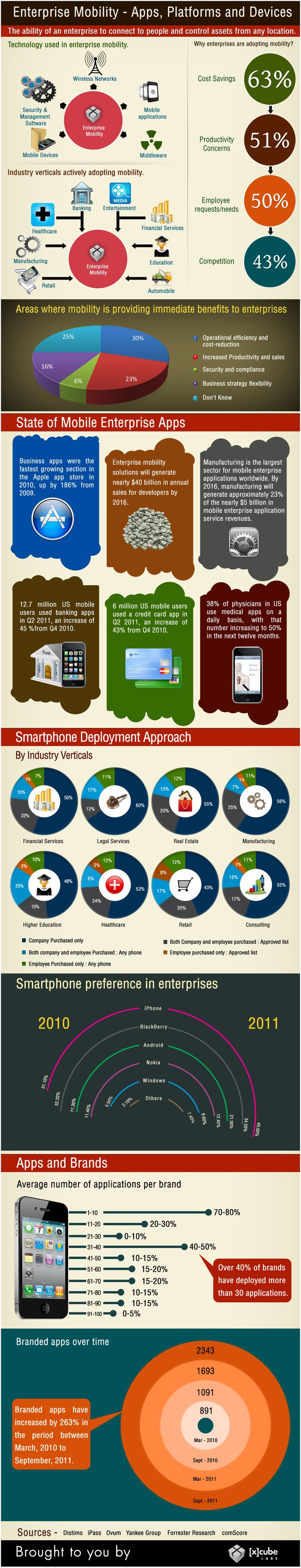 Enterprise Mobility - Apps, Platforms and Devices - #INFOGRAPHIC #mobile #apps