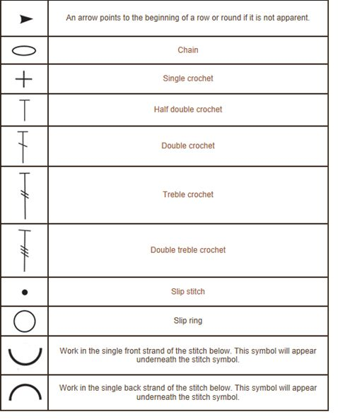 Crochet Stitches Key : Crochet stitch diagram key HOOK {and Needle} Pinterest