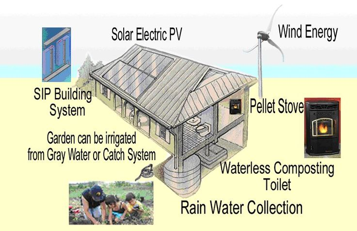 Self Sufficient Home Disaster Planning Pinterest
