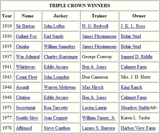triple crown winners horse racing list