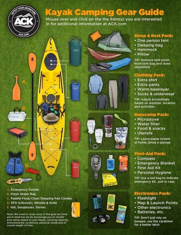 Kayak Camping Checklist....for more information about camping in California's Channel Coast State Parks, please visit www.friendsofccsp.org