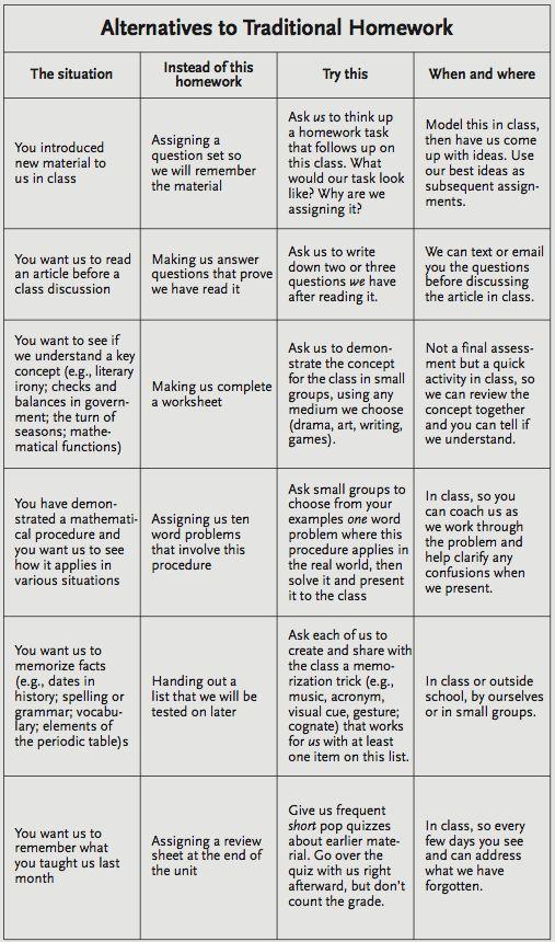Alternatives to Homework/Worksheets.