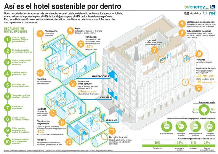 Infografía: Asi es el hotel sostenible por dentro