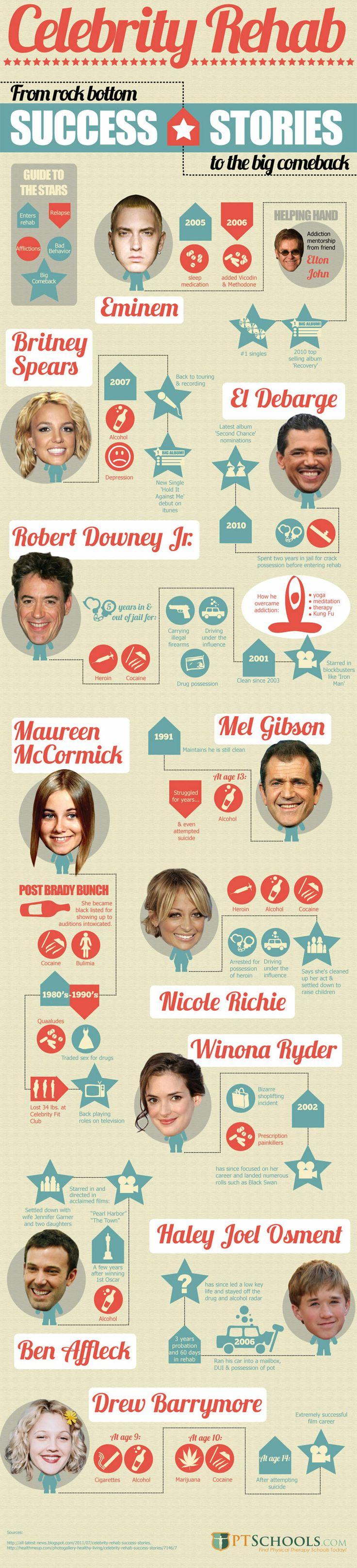 Celebrity Infographics #Celebrity #Infographics