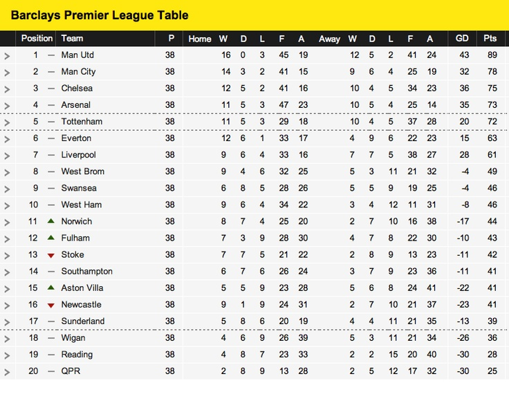 Pin by mike chin on football republic pinterest - Barclays premier league ranking table ...