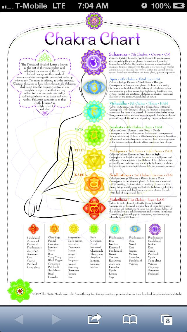 Adaptable image in free printable chakra chart