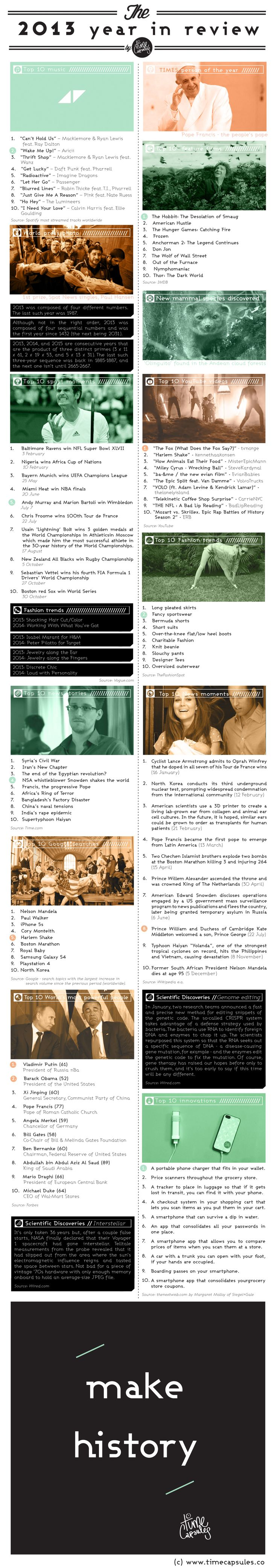 2013 year in review by TimeCapsules. Click to download printable. Save in your TimeCapsule so it will contain the most remarkable things that happened in the world in 2013. Our treat!