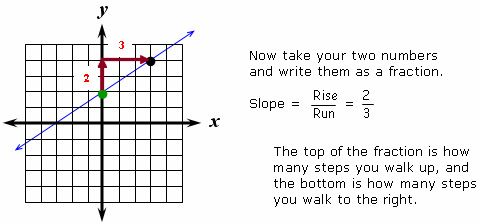 Calculate slope using rise over run | Math | Pinterest
