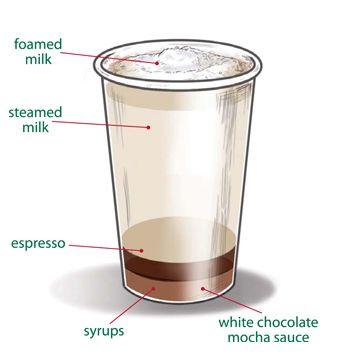 French Vanilla White Mocha   Beverages   Pinterest
