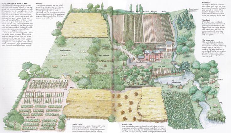 10 Acre Farm Plans Acre Farm Layout From Self Sufficient