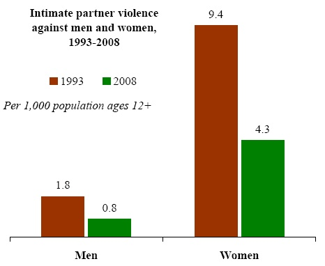 intimate partner violence against women Prevalence and consequences of male-to-female and female-to-male intimate partner violence as measured by the national violence against women survey.