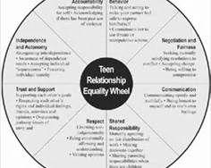 Building Healthy Family Relationships Worksheets Moreover Worksheet ...