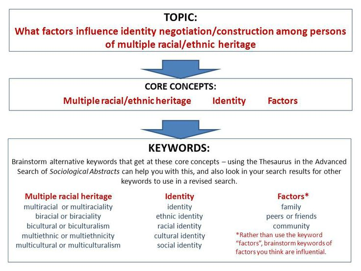 search of identity in society