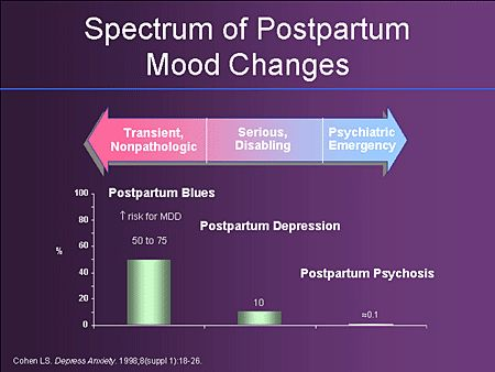 Forum on this topic: Overcome Postpartum Depression, overcome-postpartum-depression/