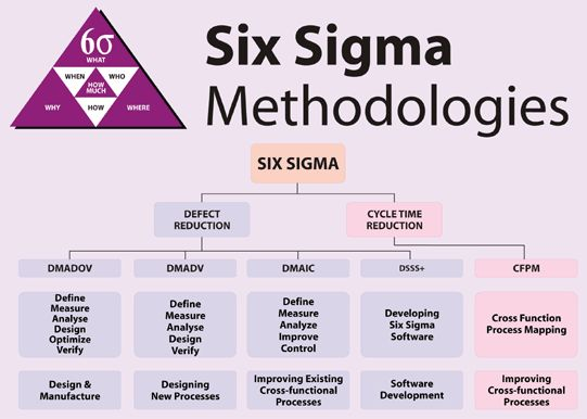 the key concepts of six sigma business essay Concepts & tools webinars  what is lean six sigma  lean six sigma allows you to combat these problems and grow your business the following ways.
