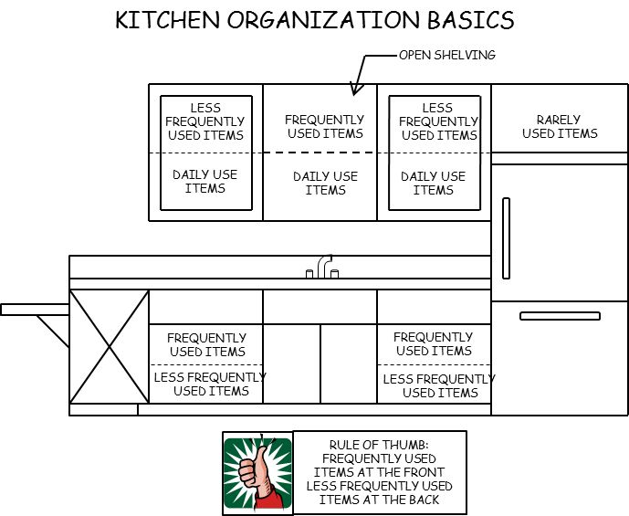 How To Organize Kitchen Cabinets Organize Your Kitchen Cabinets