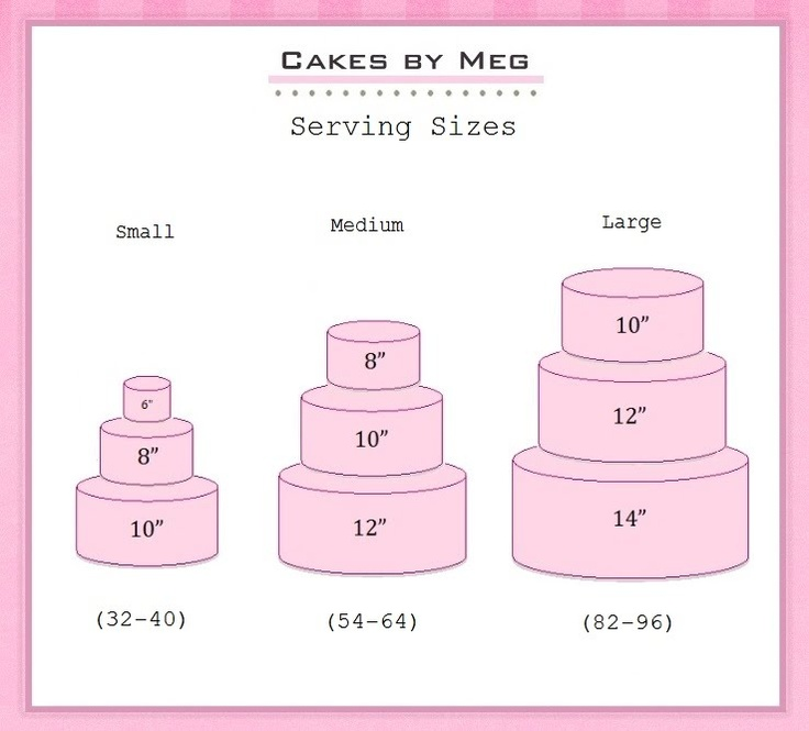 Serving Size 3 Tier Cakes
