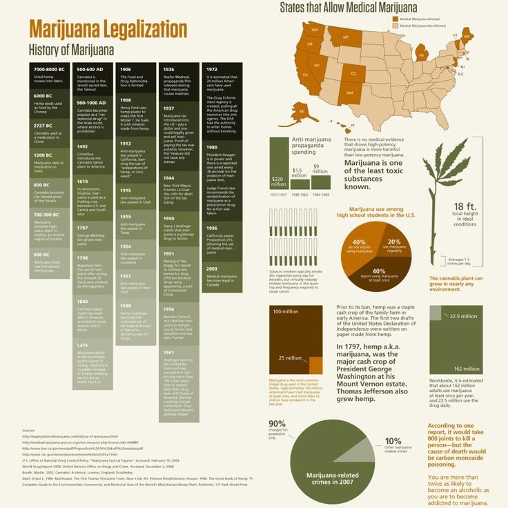 marijuana legalization thesis