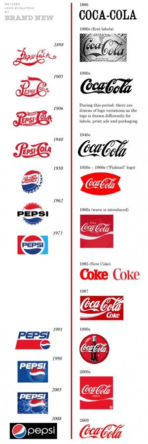 Pepsi and Coke Logos