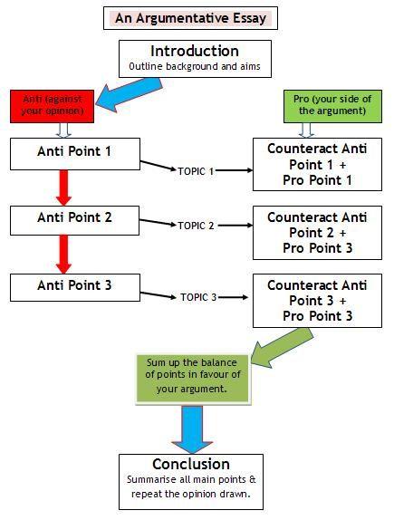 Self-Evaluation Essay Examples