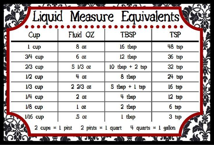 Baking liquid measurement equivalents - Downloadable Charts