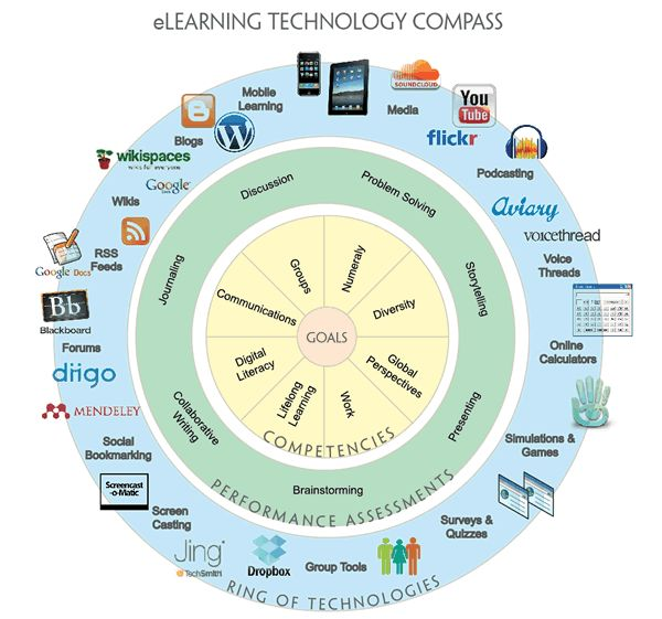#eLearning technology compass