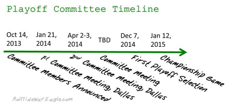college football timeline college fb