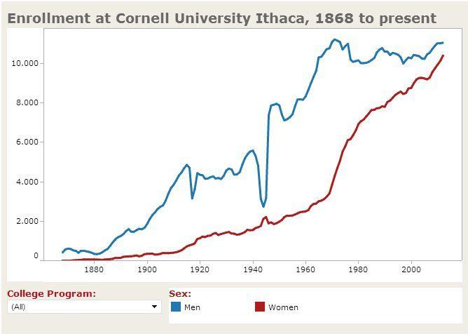university enrollment essays