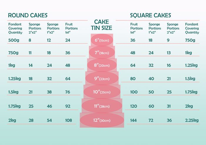 Portion Size And Fondant Covering Chart Cake Stuff