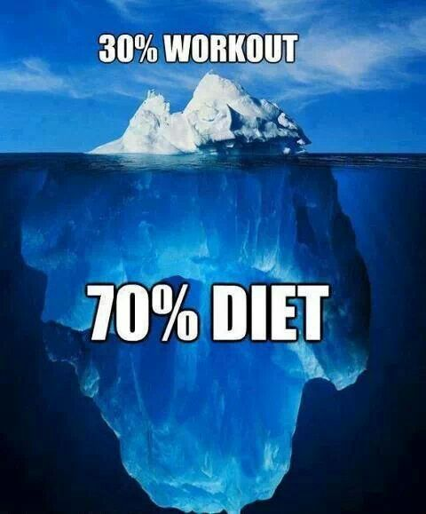 30% workout 70% diet