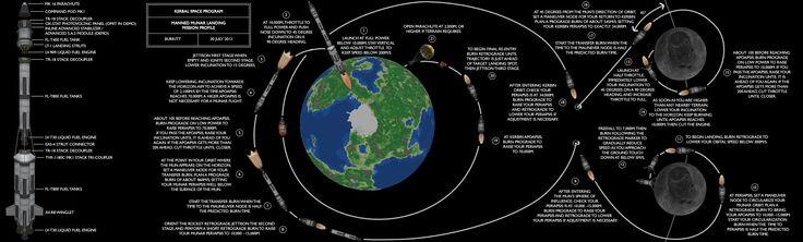 kerbal space program mun mission - photo #30