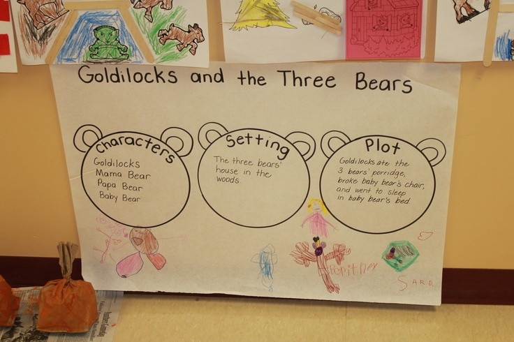 ... characters, setting and the plot of Goldilocks and the Three Bears