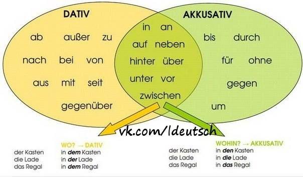 تمامی افعال آلمانی که دارای Präposition داتیو یا آکوزاتیو هستند. (Verb + Dativ oder AKKusativ)