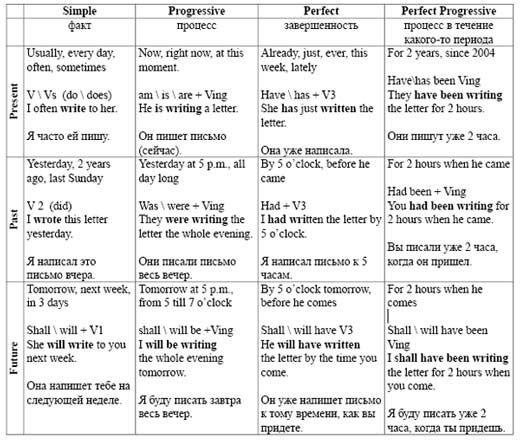 Английский торт таблица времен