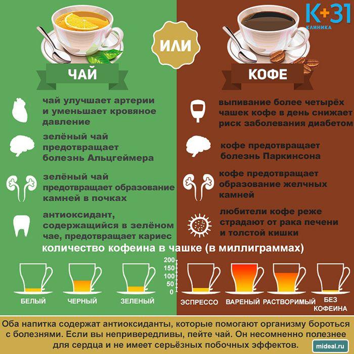 В каком чае больше кофеина в черном или в зеленом