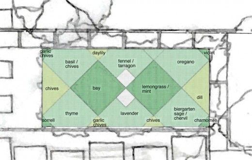 herb garden layout herb gardens pinterest