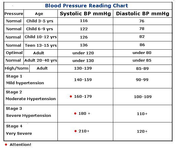Blood Pressure Chart For Children