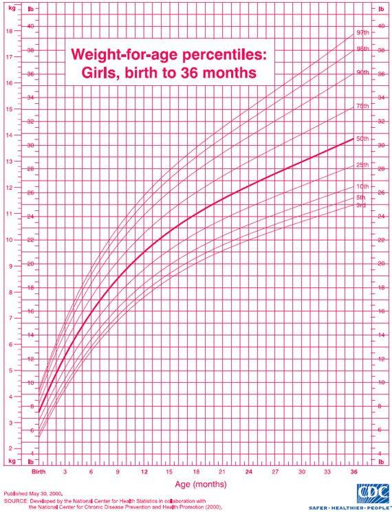 Newborn Growth Chart Calculator Driveeapusedmotorhomefo