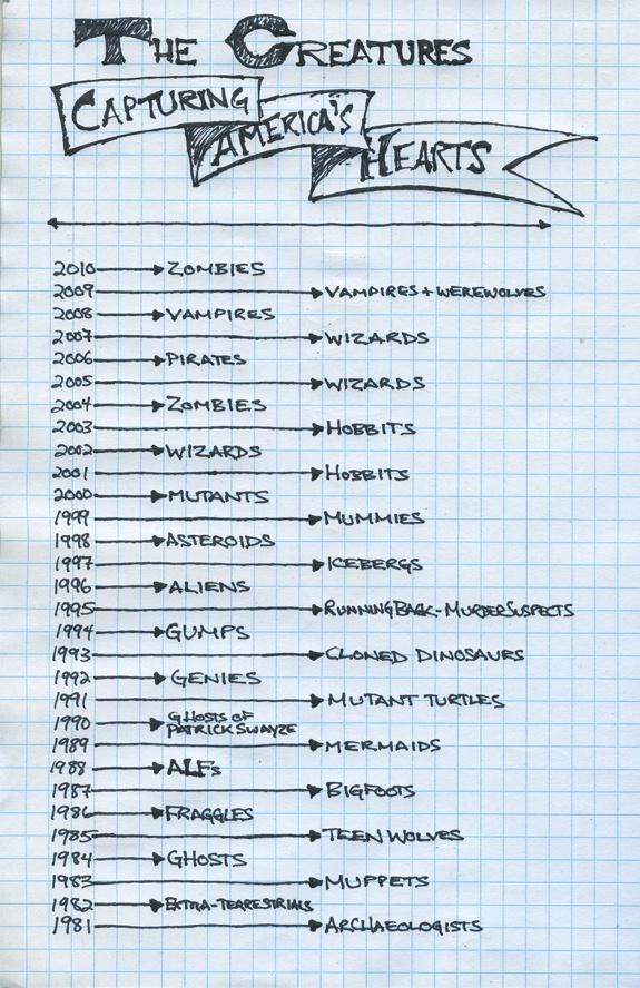 Hand-drawn timelines, via kottke.