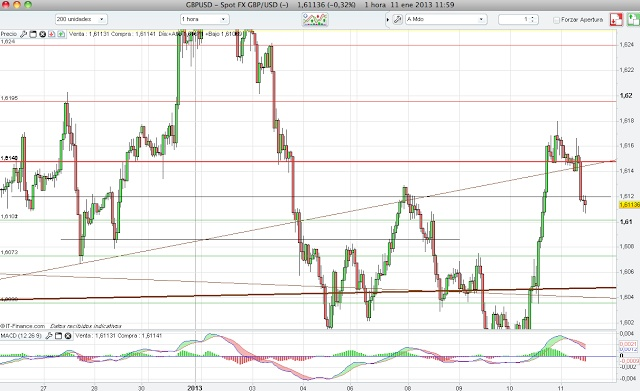 Stock forex opiniones