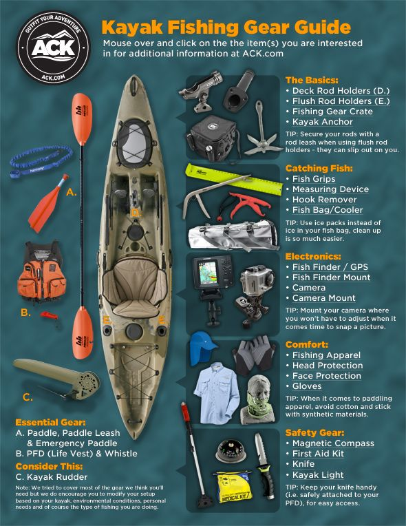 ACK Kayak Fishing Gear Guide: A Visual Presentation - ACK - Kayaking, Camping, Outdoor Adventure Blog : ACK – Kayaking, Camping, Outdoor Adventure Blog